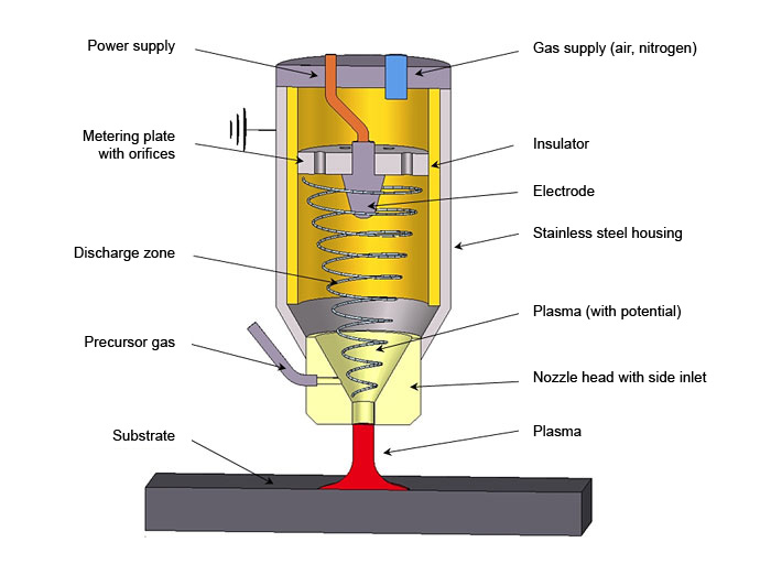 Openair-Plamsa<sup>®</sup> system: Plasma coating / plasma polymerization - nanocoatings are produced with specific coating thicknesses up to 1000 nm